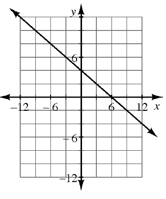 A 4 quadrant coordinate graph with a line going through the points (negative 6, comma 8) and (3, comma 2).