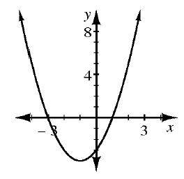 Upward parabola, vertex in third quadrant, passing through the points (negative 3, comma 0), & (1, comma 0).