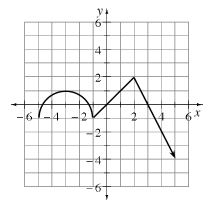 Piecewise graph with 3 connected sections First: semicircle, passing through the points (negative 5, comma negative 1), (negative 3, comma 1), & (negative 1, comma negative 1). Second: Segment from the point (negative 1, comma negative 1), to the point (2, comma 2). Third: Ray from the point (2, comma 2), passing through the point (5, comma negative 4).