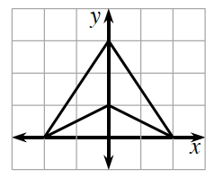 Coordinate plane with Convex quadrilateral, starting at point, (0, comma 3), falling to the point (2, comma 0), rising to the point (0, comma 1), falling to the point (negative 2, comma 0), & rising to first point (0, comma 3).