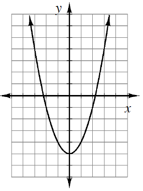 Upward parabola, vertex at (0, comma negative 5), passing through the points (2, comma negative 1), & (negative 2, comma negative 1).