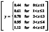 y= .44 for 0 ≤ x≤ 1; 0.61 for 1< x≤ 2; 0.78 for 2< x≤ 3; 0.95 for 3 < x≤ 4; 1.12 for 4 < x ≤ 5