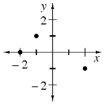 Coordinate plane with points (negative 2, comma 0), (negative 1, comma 1), (2, comma negative 1).