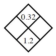 Diamond Problem. Left blank, Right blank, Top 0.32,  Bottom 1.2