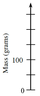 Vertical axis, labeled Mass in grams, with 6 marks, labeled as follows: first, 0, third, 100.
