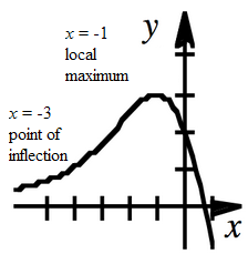 Continuous curve, coming from left above x axis, opening up, changing concavity, then turning at about (negative 1, comma 3), passing through the point (0, comma 2), continuing down & right, passing through the x axis between 0 & 1, label on left, x = negative 3, point of inflection, label by max, x = negative 1, local maximum.