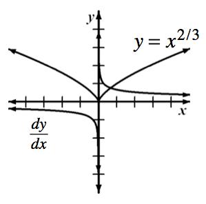 graph a answer