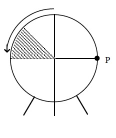 Circle with point in second quadrant, about 1 half up from negative x axis, segment connecting point to center, sector below radius & above negative x axis, shaded, counter clockwise arrow, from top of circle to left of circle, point on right end of horizontal diameter, labeled, P.