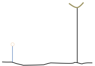 The diagram shows a line to represent Leon. Some distance away, a longer line to represent the telephone pole, and the hawk on top of the pole.