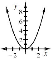 An upwards parabola with the vertex at (0, comma 0).