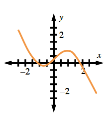 Curve starting at approximate point, (negative 2.5, comma 2.5), turning at approximate points (negative 0.75, comma negative 0.25), & (1, comma 1), stopping at approximate point (2.5, comma negative 2).
