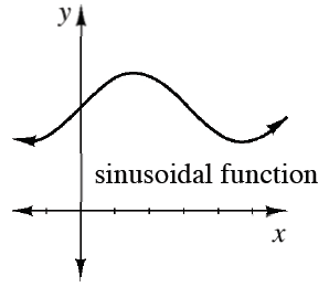 First quadrant, x axis with 5 equally spaced tick marks, y axis unscaled, with period curve labeled, sinusoidal function, coming through y axis about half way up, rising, then falling equal distance up & down from y intercept.