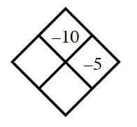 Diamond Problem. Left blank, Right negative 5, Top negative 10,  Bottom blank