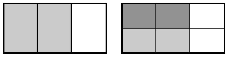 Two equal sized rectangles. Left rectangle is divided into 3 equal vertical sections, with left 2 sections shaded light grey. Right rectangle is divided into 2 rows of 3 rectangles, with the 2 top left rectangles shaded dark grey, and 2 bottom left rectangles shaded light grey.