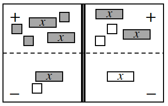 4 region equation mat, Tiles on the mat as follows: Positive Left: 2 positive x's & 3 positive units. Negative Left: 1 negative unit & 1 positive x. Positive Right, 2 positive x's, & 2 negative units.  Negative Right, 1 negative x.