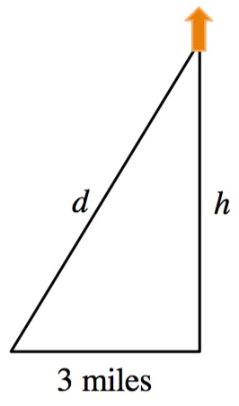 Right triangle, horizontal leg labeled 3 miles, vertical leg labeled, h, with arrow pointing up, hypotenuse labeled, d.