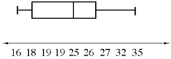 Box Plot: x axis, scaled in twos, from 16 to 35. Left whisker: 16 to 18. Box: 18 to 26.5, vertical line at 25. Right whisker: 26.5 to 35.