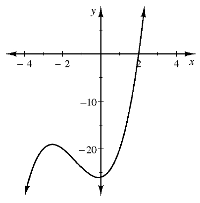 A curved continuous graph, with arrows at both ends, that rises from the bottom left, to a point in the third quadrant, falls to approximately the point, (0, comma negative 26), then rises, crossing the, x axis, at 2.