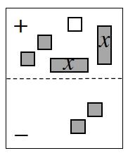 Expression Mat. Positive region has 2 positive, x tiles, 2 positive unit tiles, and 1 negative unit tile. Negative region has 2 positive unit tiles.