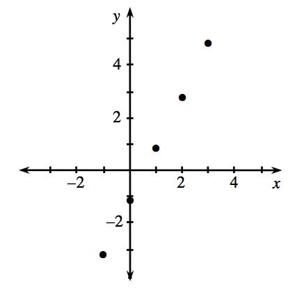3.2.2-86-Graph