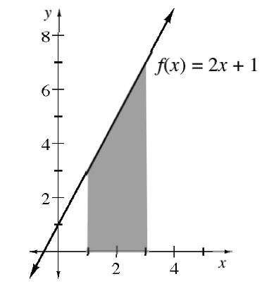 Increasing line labeled, f of x = 2 x + 1, passing through the points (0, comma 1), & (3, comma 7), with region between the line & the x axis, & between x = 1, & x = 3, shaded.