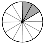 Circle divided into 12 equal slices with 2 slices shaded.