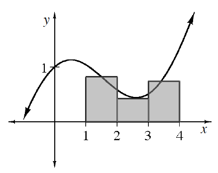 midpoint rectangles under a graph