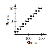 A step graph with x axis labeled as Shoes scaled in twenties from 0 to 200 and y axis labeled as Boxes scaled in ones from 0 to 10. The first step is from open circle on (0, 1) to closed circle on (20, comma 1). The next step is from open circle on (20, comma 2) to closed circle on (40, comma 2). The steps continue in this pattern until the last point at (200, comma 10).