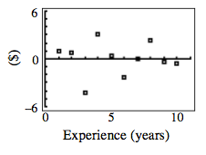 First & fourth quadrant scatterplot, x axis labeled, experience (years), scaled from 0 to 10, y axis labeled ($), scaled from negative 6 to 6. Points are approximately as follows: (1, comma 1), (2, comma 1), (3, comma negative 4), (4, comma 3), (5, comma 0.5), (6, comma negative 2), (7, comma 0), (8, comma 2), (9, comma negative 0.5), (10, comma negative 1).