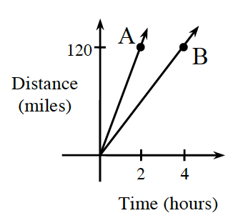 Graph of time(hours) by distance (miles)