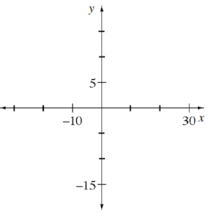 Coordinate plane, with the axes scaled with 3 evenly spaced marks above, below, right, and left of the origin, with labels as follows: On x axis, first mark left, negative 10, third mark right, 30. On y axis, third mark down, negative 15, first mark up, 5.