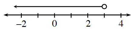 A line graph, shaded on a number line, starts with an open circle on 3, with an arrow pointing left.