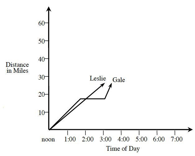 First quadrant graph, x axis labeled, Time of Day, scaled in hours from noon to 7. Y axis labeled, Distance in miles, scaled in tens, from 0 to 60. An increasing line, labeled, Leslie, starts at the origin, and goes through the point (3, comma 25). A line, labeled, Gale, has these parts: Increasing from the origin and going through the point (1.5, comma 15), then it goes horizontal to the point (3, comma 15), and then rises again.