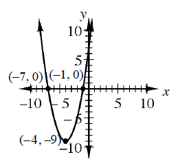 Graph of quadratic equation: y equals x squared + 8x +7. It includes the points (negative 7, 0), (negative 1, 0), and (negative 4, negative 9)