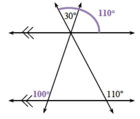 Two horizontal parallel lines cut by two transversal lines that intersect at 1 point with the top parallel line and at two points with the bottom parallel line. The given angle about the point of intersection of the top transversals and the top parallel line is the exterior middle angle, 30 degrees. The 30 plus the exterior right angle is, 110 degrees. The given angle about the point of intersection of the right transversal and the bottom parallel line is the exterior right angle, 110 degrees.