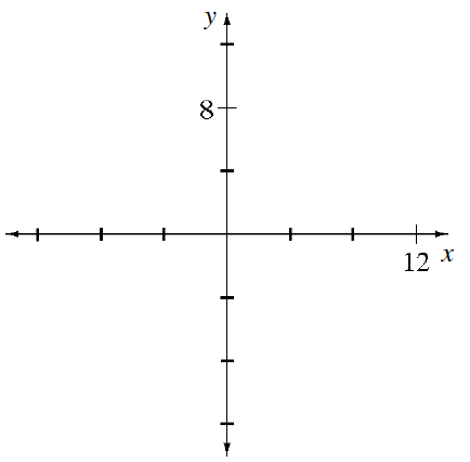 Coordinate plane, with the axes scaled with 3 evenly spaced marks above, below, right, and left of the origin. On x axis, third mark on right is labeled 12. On the y axis, the second mark up is labeled 8.