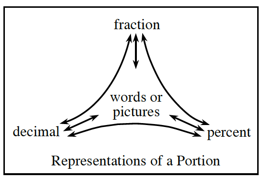Generic Portions Web, titled Representations of a Portion, with the following parts: Top, fraction. Right, percent. Left, decimal. Center, words or pictures. There are double sided arrows, connecting each part, to all of the other parts.