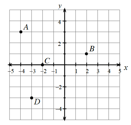 A 4 quadrant coordinate plane, with points located relative to the origin as follows: A, 3 up and 4 left. C, 2 left on x axis. D is 3 down and 3 left. B, 2 right and up 1.