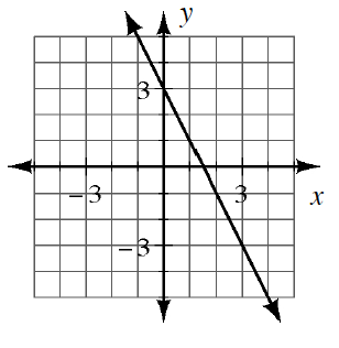 A 4 quadrant coordinate graph with a line going through the points (negative 1, comma 5) and (2, comma negative 1).