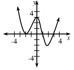 Continuous, curved graph, decreasing from top left, turning at the following points: valley at (negative 2, comma 0), summit at (0, comma 3), valley at (2, comma negative 2), then rising, up & right. X intercepts: negative 2, 1, 3.