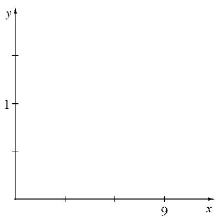 First quadrant graph, x axis with 3, equally spaced, marks, with the third one labeled, 9. y axis with 3, equally spaced, marks, second one labeled, 1.