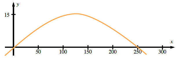 First quadrant, x axis scaled in 50's, from 0 to 300, Curve, opening down, rises through the origin, to the point (125, comma 15), then falls & passes through the point (250, comma 0).