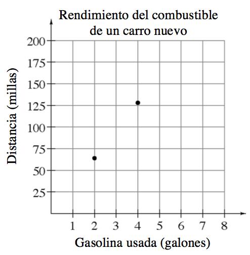 """Gráfico discreto rotulado """"Rendimiento del combustible de un carro nuevo"""". El eje x es la gasolina usada en galones, con escala de uno en uno. El eje ye es la distancia en millas, con escala en aumentos de 25 en 25. Los puntos son (2 coma 65) y (4 coma 135)."""