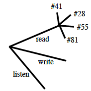 Probability tree: 3 branches, labeled read, write, & listen, read branch has 4 branches labeled, # 41, # 28, # 55 & # 81.