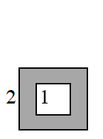 A square within a square, with the space between the squares shaded. The inner square side is labeled '1' and the outer square side is labeled '2'.