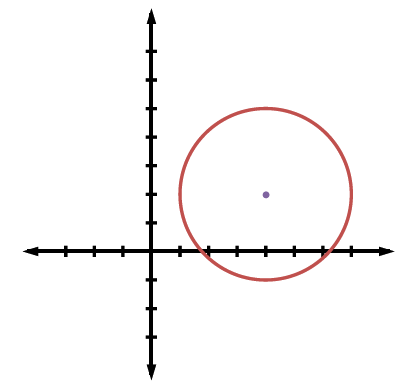 A circle at (4, comma 2) with a radius of 3.