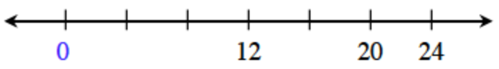 Number line with evenly spaced marks, labeled as follows: First is 0, fourth is 12, sixth is 20, seventh is 24.