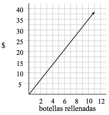 Primer cuadrante, eje x rotulado Botellas rellenadas, con escala de uno en uno, de 0 a 12; eje ye rotulado Dólares, con escala de cinco en cinco, de 0 a 40. Una recta creciente empieza en el origen y pasa por el punto (10 coma 35).