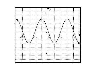 Periodic curve, x axis scaled from negative 2 pi to 2 pi, with 4 visible turning points, first @ (negative 3 halves pi, comma negative 2), second @ (negative 1 half pi, comma 4).