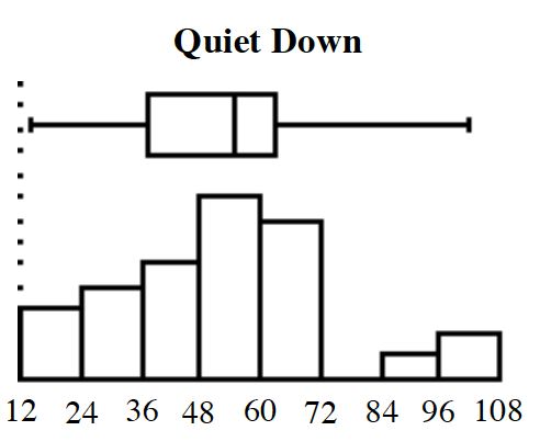 Combined histogram, & box plot, titled Quiet Down. x axis scaled in equal segments of 12, from 12 to 108. Histogram, starting at the left, each segment has the following bar heights: 3, 4, 5, 8, 7, 0, 1, 2. Box plot: Left whisker: 14.2 to 37.4, Box: 37.4 to 63.3, with vertical line at 54.85, Right whisker: 63.3 to 102.1.